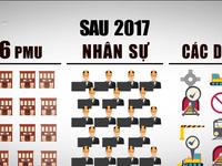 Tái cơ cấu PMU của Bộ Giao thông vận tải