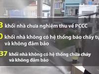 TP.HCM: Nhiều sai phạm được phát hiện khi kiểm tra PCCC tại chung cư