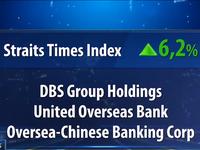 Việt Nam nhường ngôi vị thị trường chứng khoán tăng mạnh nhất châu Á cho Singapore
