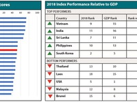 Vietnam ranks ninth in Hinrich Foundation's Sustainable Trade Index 2018