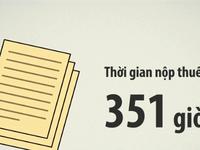 Tổng cục Thuế: Một số cải cách về thuế chưa được ghi nhận