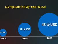 Nền kinh tế số Việt Nam tăng trưởng nhanh thứ hai Đông Nam Á