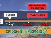 Hạn hán ở các quốc gia sông Mekong
