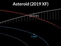 Tiểu hành tinh lao về hướng Trái đất thuộc nhóm có khả năng gây nguy hiểm