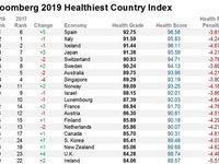 Tây Ban Nha có chỉ số sức khỏe cao nhất thế giới