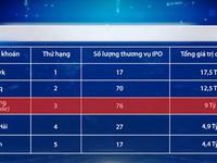 Hong Kong (Trung Quốc) mất ngôi vương về khối lượng IPO 6 tháng đầu năm