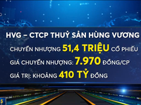 51,4 triệu cổ phiếu HVG được thỏa thuận sang tay