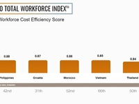 Vietnam in top five markets globally for cost efficiency