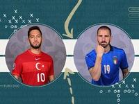 Đêm nay khai mạc Euro 2020: Ý chạm trán Thổ Nhĩ Kỳ (02h00 ngày 12/6 trên VTV3, VTV9, VTVGo)