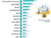 [INFOGRAPHIC] Lần đầu tiên Việt Nam lọt top 20 nền kinh tế thu hút FDI nhiều nhất thế giới