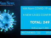 COVID-19 update as of 6pm April 7