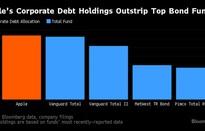 Apple đang mua trái phiếu công ty nhiều hơn quỹ đầu tư lớn nhất thế giới
