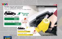 Giá xăng dầu tại Pháp tăng cao chưa từng có