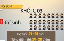 Dấu hiệu điểm thi THPT Quốc gia cao bất thường tại Lạng Sơn và Sơn La