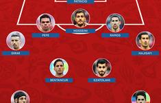 """Đội hình tiêu biểu FIFA World Cup™ 2018 ngày 20/6: Khi hậu vệ """"lên ngôi"""""""