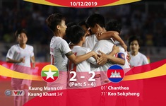 VIDEO Highlights: U22 Myanmar 2-2 (pen 5-4) U22 Campuchia (Tranh HCĐ bóng đá nam SEA Games 30)