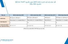 Đề thi Lịch sử THPTQG 2019 có nhiều câu hỏi dạng so sánh