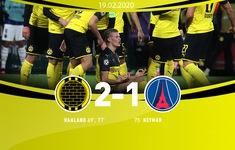 UEFA Champions League, Dortmund 2-1 PSG: Haaland lập cú đúp, Dortmund thắng PSG ở trận lượt đi