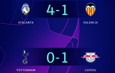 Kết quả UEFA Champions League, ngày 20/2: Tottenham 0-1 RB Leipzig, Atalanta 4-1 Valencia