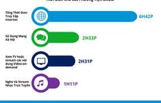Người Việt dành gần 7 tiếng mỗi ngày để truy cập Internet