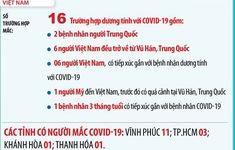 Infographic: Cập nhật tình hình dịch COVID-19 tại Việt Nam và trên thế giới