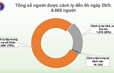 Sáng 29/5, 43 ngày không có ca mắc COVID-19 ở cộng đồng, gần 9.000 người đang cách ly