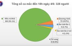 49 ngày Việt Nam không có ca mắc COVID-19 mới trong cộng đồng, còn 26 ca đang điều trị