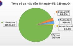 Dịch COVID-19 tại Việt Nam: Chỉ còn 9 ca dương tính, 13 ca âm tính từ 1 lần