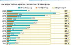 INFOGRAPHIC: Kim ngạch thương mại Việt Nam - Hoa Kỳ tăng hơn 160 lần sau 25 năm
