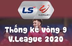 Infographic: Các số liệu thống kê vòng 9 V.League 2020