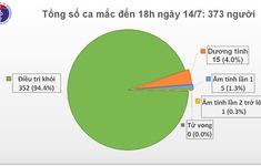 Việt Nam có 352 người khỏi COVID-19