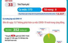 Tròn 90 ngày Việt Nam không có ca lây nhiễm COVID-19 trong cộng đồng