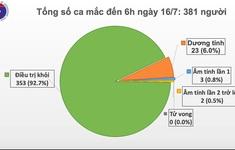 Đã 91 ngày Việt Nam không có ca lây nhiễm COVID-19 trong cộng đồng