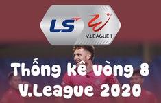 Infographic: Các số liệu thống kê vòng 8 V.League 2020