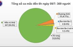 Dịch COVID-19: 84 ngày Việt Nam không có ca mắc mới, 94% ca bệnh được chữa khỏi