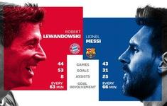 Messi vs Lewandowski: Sự so sánh toàn diện từ UEFA