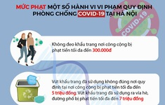 [INFOGRAPHIC] Mức phạt một số hành vi vi phạm quy định phòng chống COVID-19