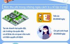 [INFOGRAPHIC] Mức phí cách ly tập trung khi nhập cảnh vào Việt Nam từ 1/9