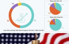 Người Mỹ lạc quan về nền kinh tế trong nước