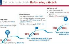 Việt Nam chuẩn bị cho làn sóng cải cách hành chính thứ 3