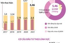 [INFOGRAPHIC] 2 tháng đầu năm 2021, thu hút FDI đạt 5,46 tỷ USD