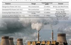 Hàn Quốc giảm hoạt động các nhà máy nhiệt điện