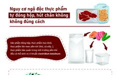 [Infographic] Nguy cơ ngộ độc thực phẩm do tự đóng hộp không đúng cách