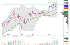 Thị trường chứng khoán có thể rung lắc trước áp lực chốt lời của nhà đầu tư