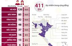 26 tỉnh thành có người mắc COVID-19, hơn 400 ca lây trong cộng đồng