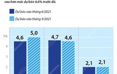 [INFOGRAPHIC] ECB nâng dự báo tăng trưởng của Eurozone