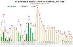 Hà Nội ghi nhận ngày có số ca mắc thấp nhất trong đợt dịch thứ 4