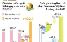[INFOGRAPHIC] 9 tháng năm 2021, đầu tư của Việt Nam ra nước ngoài tăng hơn 32%
