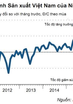 Chỉ số PMI tháng 11 giảm thấp nhất trong 2 năm qua