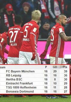 Bayern Munich 3-0 Leipzig: Ưu thế tuyệt đối của nhà vô địch